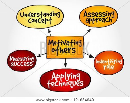 Motivating others mind map business concept, presentation background