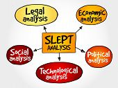 SLEPT analysis, macro-environmental factors, strategic management concept poster