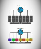 Concept of Load Balancing and application DB clustering poster