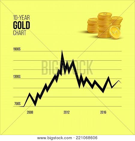 Gold infographics. 10-year Gold chart with golden coin bunch on yellow background