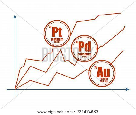 Growth diagram and precious metals labels. Stock exchange relative