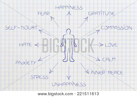 person surrounded by list of human emotions from self-doubt and stress to happiness and love