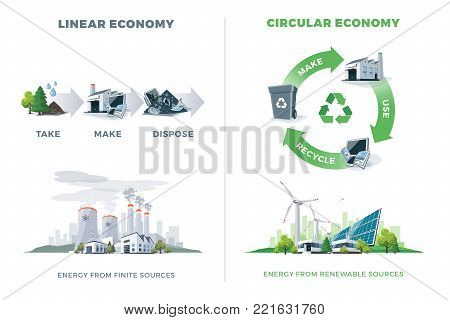 Comparing Circular And Linear Economy