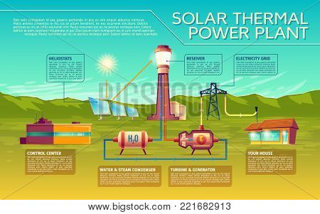 Vector solar thermal power plant business presentation infographics. Sun light to in house energy transformation process. Illustration with heliostats battery, reciever, condenser and generator
