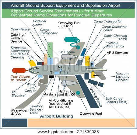 Airport Ground Service Requirements - for Airliner Orchestrate Ramp Operations for Punctual Departures
