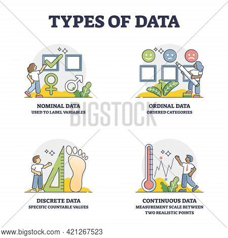 Types Of Data And Statistics Research Methods Division Outline Collection. Nominal, Ordinal, Discret