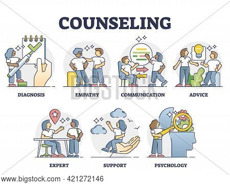 Counseling And Psychological Mental Support Key Factors Outline Collection Set. Stress And Anxiety H