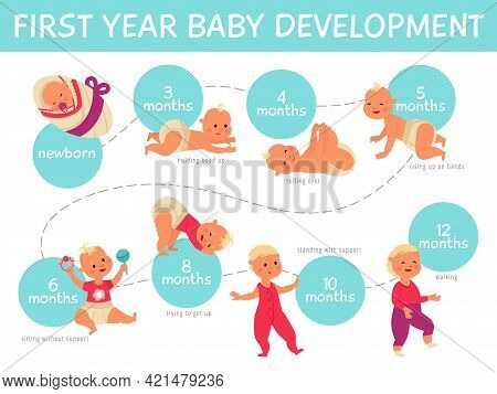 Baby Growth Infographics. Toddler Development, Infant Child Growing Line Month By Month. Life Proces