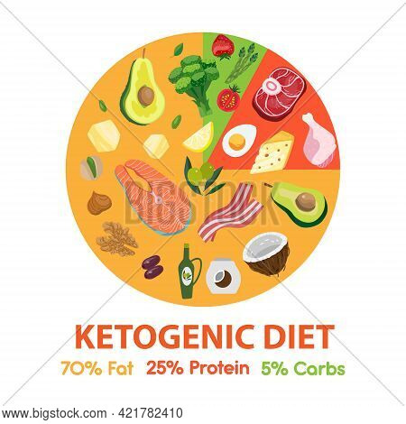 Ketogenic Diet Diagram With Food. Keto Circle Chart. Vector Flat Style Illustration With Products. K