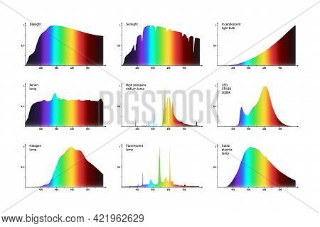 Related Intensity Spectrums Graphs Of Various Artificial And Natural Light Sources, Visible Light Em