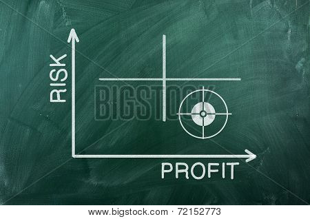 Risk Profit  Diagram