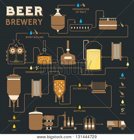 Beer Brewing Process Vector & Photo (Free Trial) | Bigstock