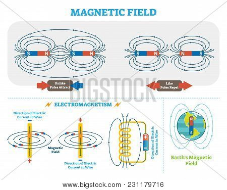 Scientific Magnetic Field And Electromagnetism Vector Illustration Scheme. Electric Current And Magn