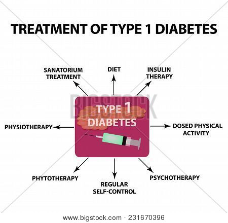 Treatment Of Type 1 Diabetes. Infographics. Vector Illustration On Isolated Background