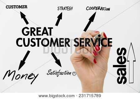Diagram Of Great Customer Service. Strategy To Win Customers Loyalty