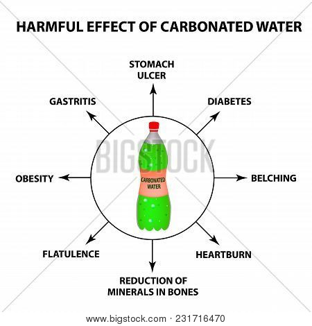 Harmful Effect Of Carbonated Water. Infographics. Vector Illustration On Isolated Background