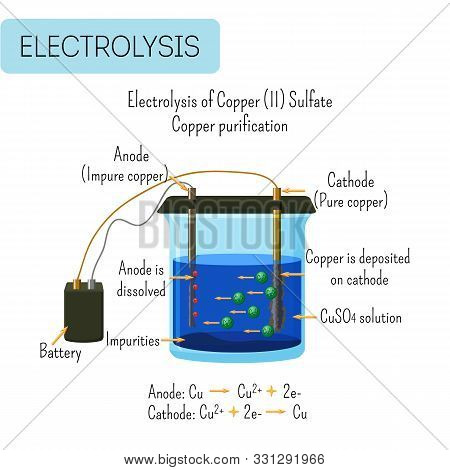 Electrolysis Of Copper Sulfate Solution With Impure Copper Anode And Pure Copper Cathode.