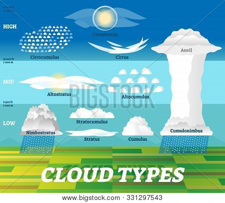 Cloud Types Vector Illustration. Labeled Air Scheme With Altitude Division. Nature Weather Meteorolo
