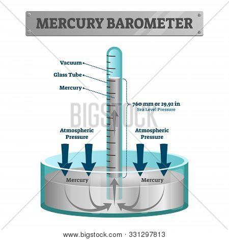 Mercury Barometer Vector Illustration. Labeled Atmospheric Pressure Tool. Earth Surface Weather Meas