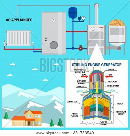 Pellet Boiler With Stirling Engine For Your Home. Vector Illustration. Renewable Energy Concept. Suc