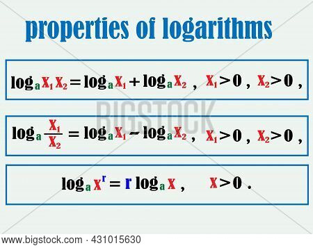 Vector Illustration Depicting Mathematical Formulas Expressing Properties Of Logarithms For Printing