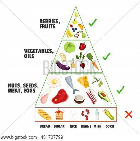 Keto Diet Concept. Ketogenic Pyramid. Healthy Nutritional Care, Dieting. Different Food Types. Fruit