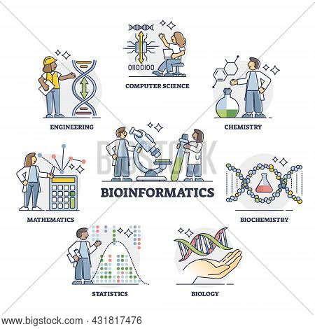 Bioinformatics As It Software For Biology Data Outline Collection Set. Biological Science Informatio