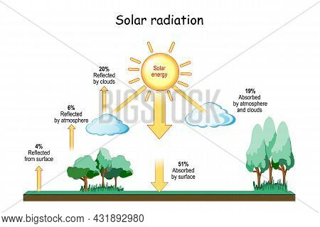 Solar Radiation And Climate. Meteorology. Insolation And Heat Balance Of The Earth. Terrestrial Radi