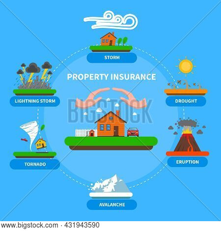 Property Insurance Policy Protection Against Natural Disasters As Lightening Thunderstorm Flat Banne