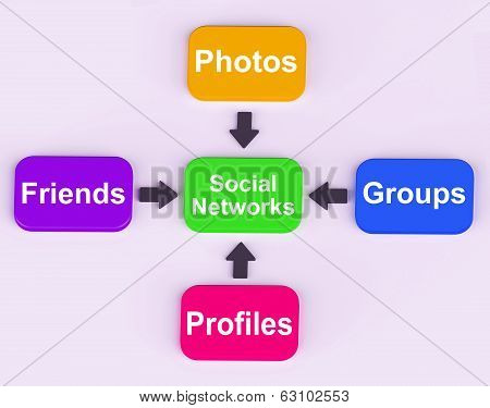 Social Networks Diagram Meaning Internet Networking Friends And Followers poster