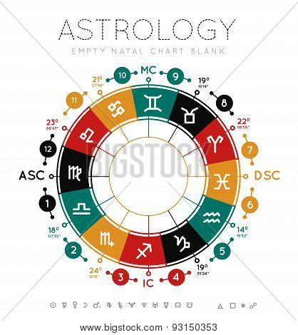 Astrology background. Example blank natal chart. Vector illustration poster