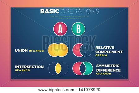 Sets mathematics theory basic fundamental operations. Vector white template for education infographic
