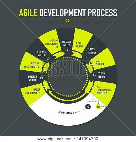 Agile development process on dark grey background