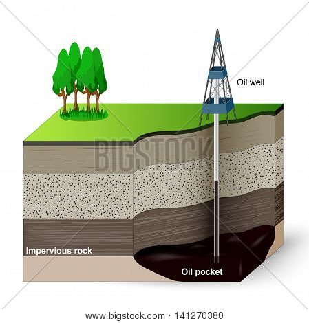 Extraction of petroleum. A drilling machinery that are used to excavate and extract oil from the ground. Soil layers