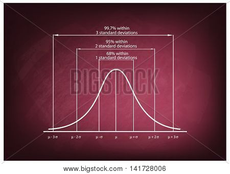 Business and Marketing Concepts Illustration of Standard Deviation Diagram Gaussian Bell or Normal Distribution Curve on Green Chalkboard Background.Business and Marketing Concepts Illustration of Standard Deviation Diagram Gaussian Bell or Normal Distrib