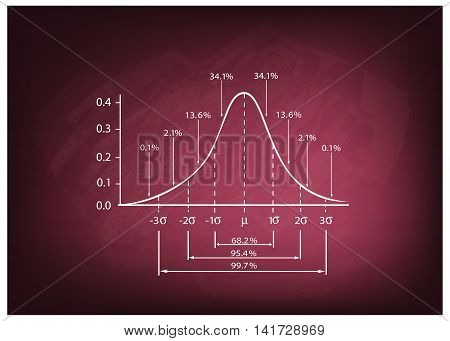 Business and Marketing Concepts Illustration of Standard Deviation Diagram Chart Gaussian Bell Graph or Normal Distribution Curve on A Chalkboard Background..