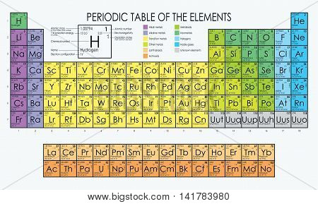 Vector periodic table of the elements Mendeleev poster