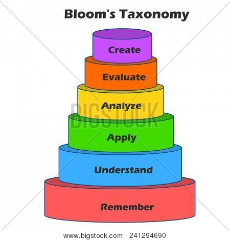 Bloom Taxonomy Pyramid