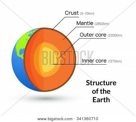 Earth Core Structure Crust Vector Illustration. Planet Inner Mantle Geology Layer Background