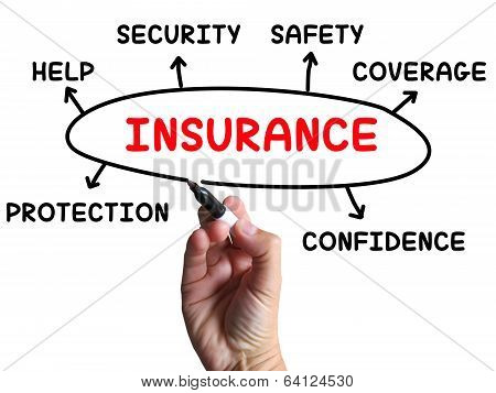 Insurance Diagram Shows Protection Coverage And Security