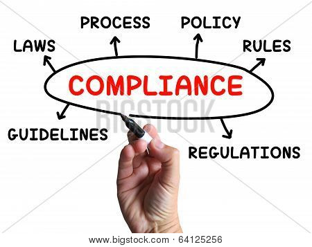 Compliance Diagram Shows Complying With Rules And Regulations
