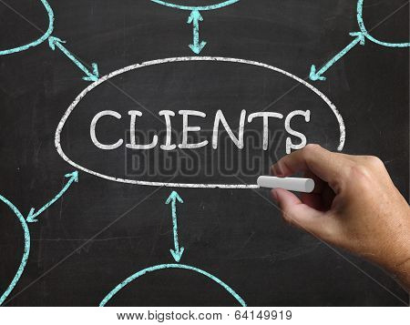Clients Blackboard Shows Customers Consumers And Clientele