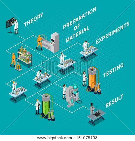 Science and people isometric flowchart with theory and experiments symbols vector illustration