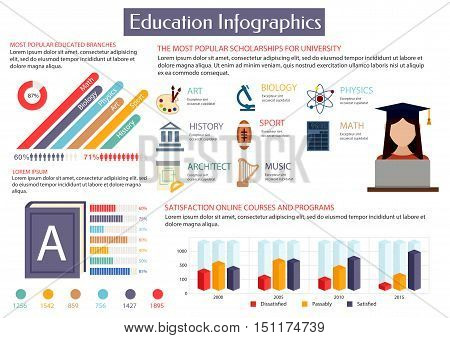 Education infographics placard template. Most popular scholarships for university. Art, history, architecture, biology, sport, music, physics maths Information statistics charts diagrams graphs