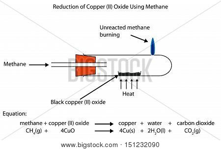 Fully labelled diagram showing the reduction of copper (II) oxide using methane.