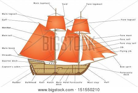 Sailboat. Parts of a Sailing Ship. Diagram of a sailing boat. Pirate Ship