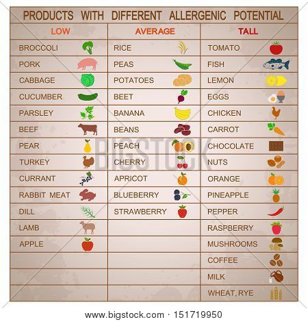 Products with different allergenic potential. Vector illustration
