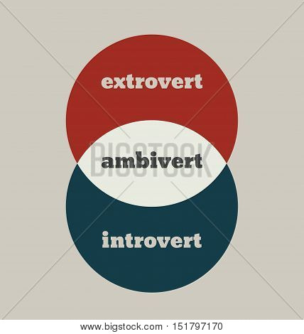 extrovert, ambivert and introvert metaphor. image relative to human psychology. overlapped circles diagram
