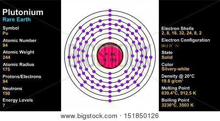Vector - Plutonium Atom