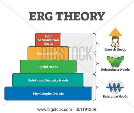Erg Theory Vector Illustration Pyramid Diagram. Human Inner Needs Divided By Sections And Priority S